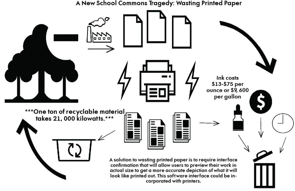 wastingprintedpaper