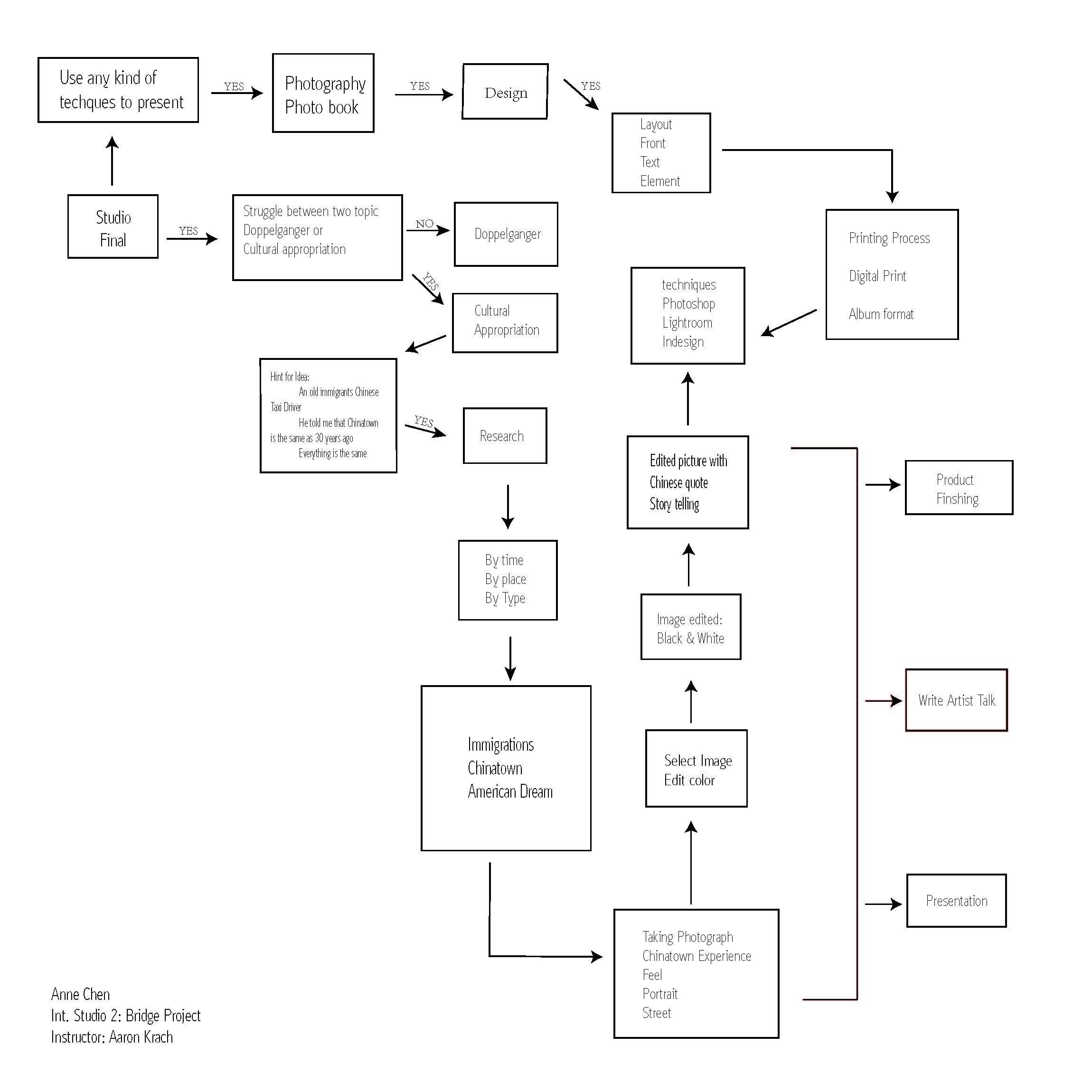 Bridge 1 Research Flow Chart Eyes On You