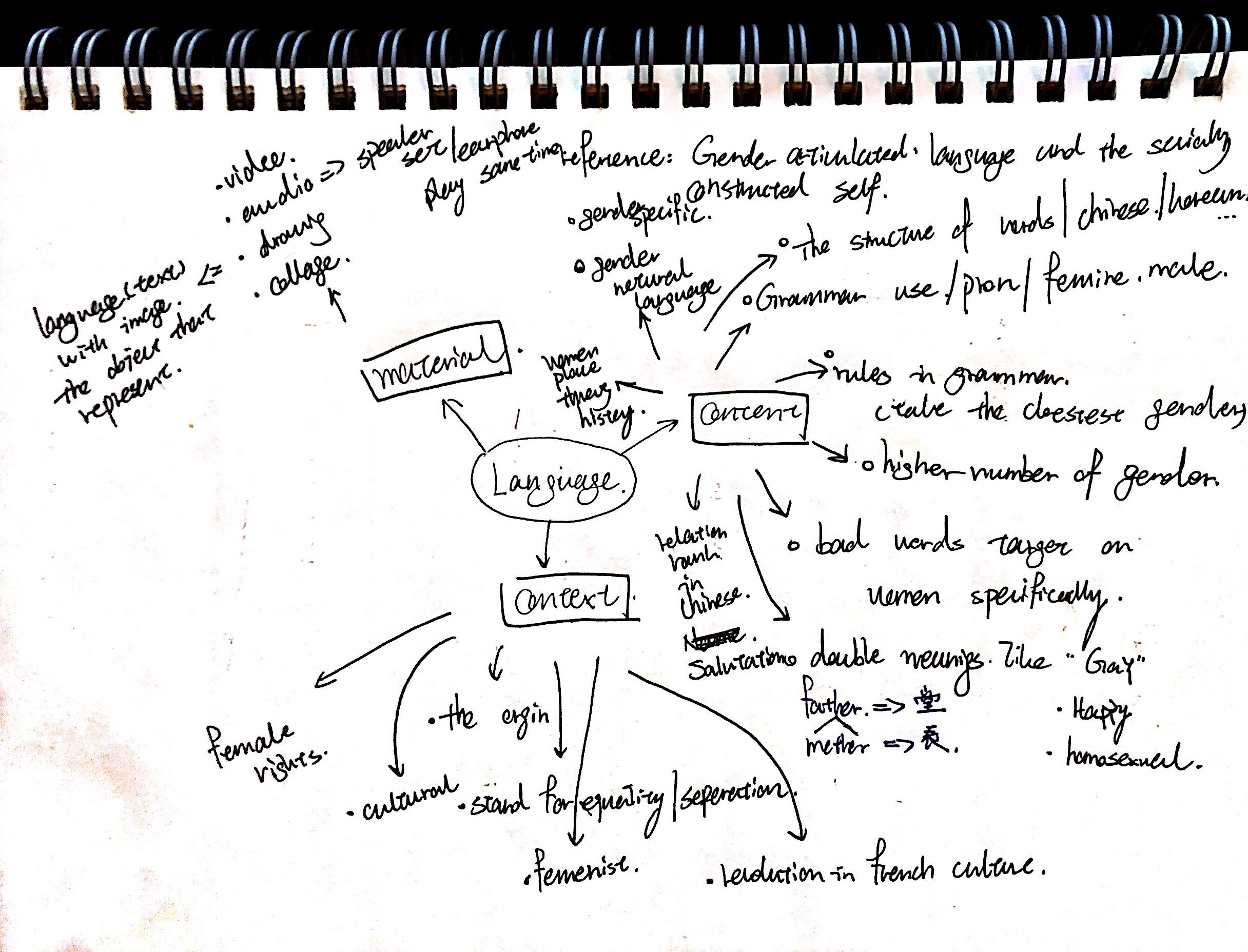 Mind Mapping for Bridge Project II