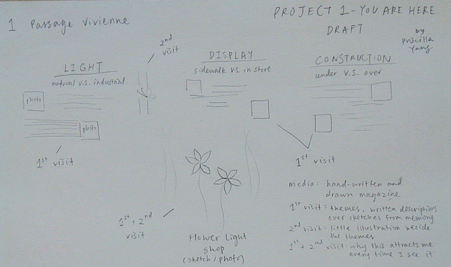 Process of Ideas