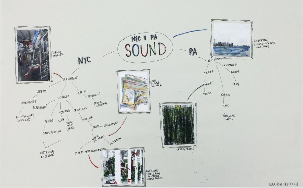 BRIDGE 1 Mind Map w Pics