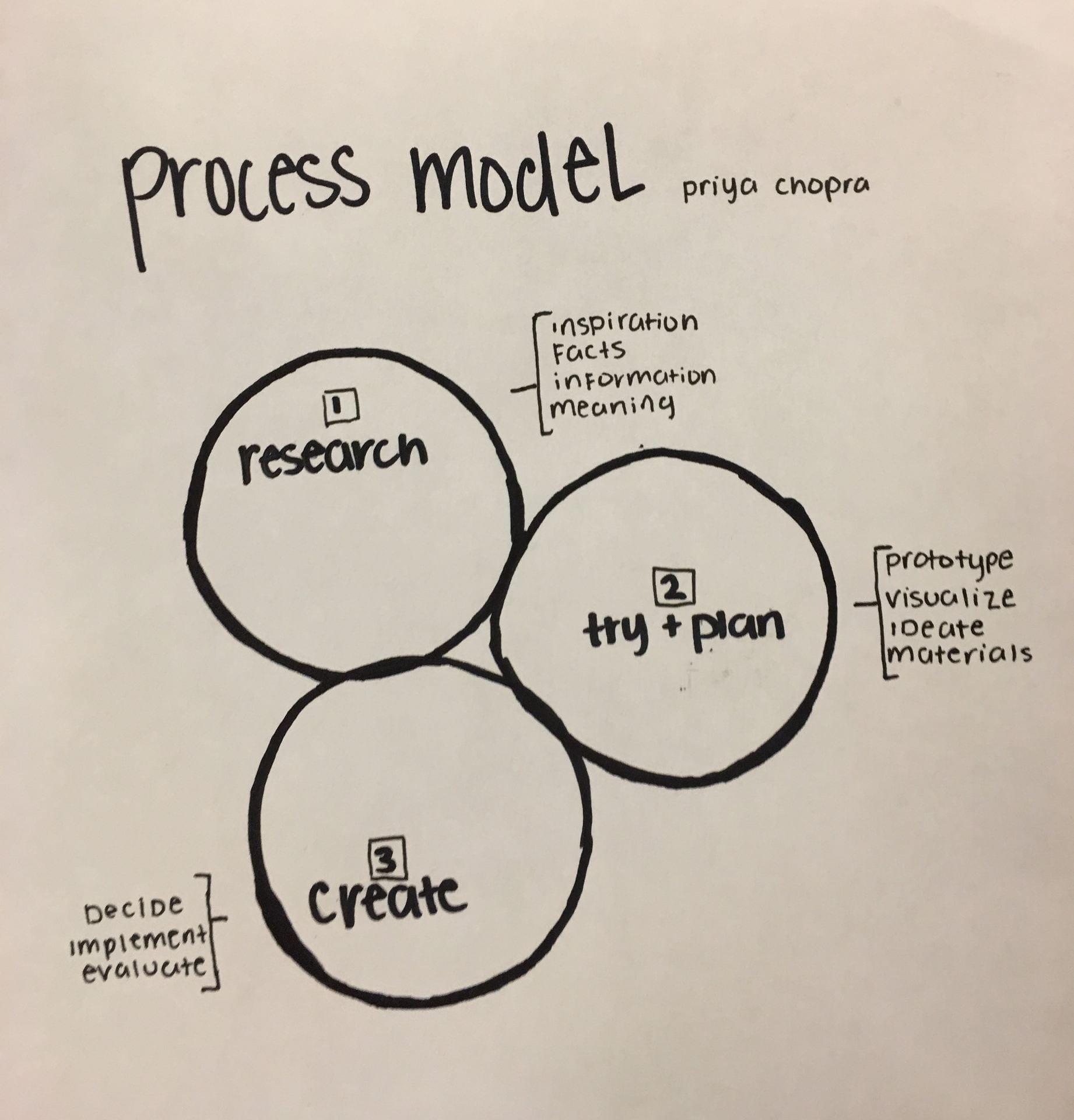 Bridge 4 Reflection and Process Model – May 2019