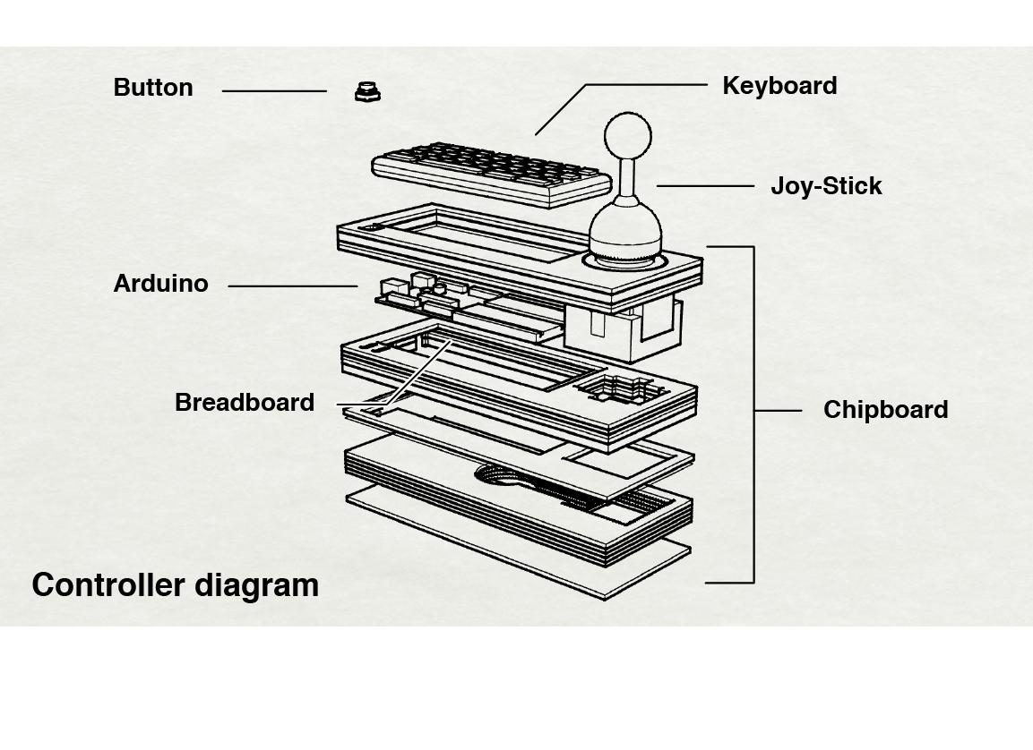 controllerDiagram