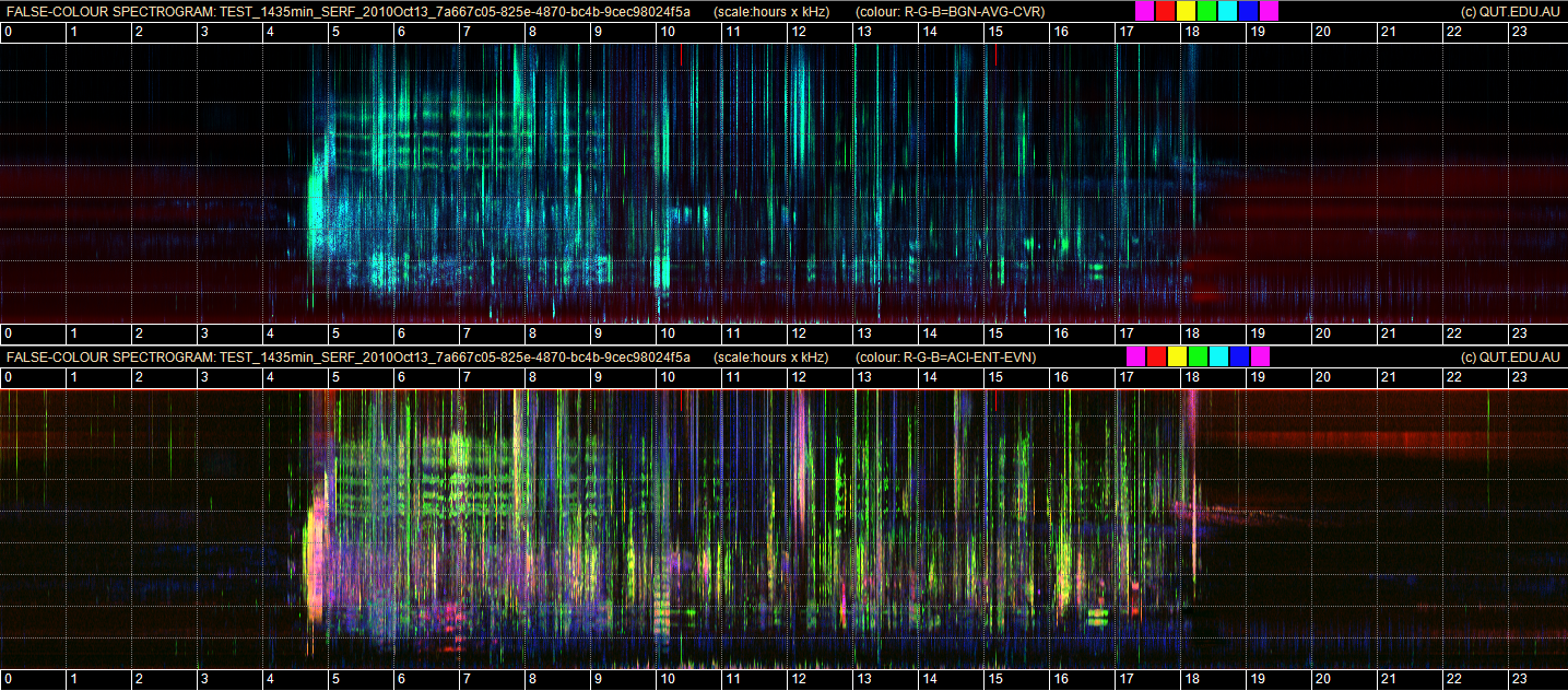 Scientific approach to the soundscape with visual tools