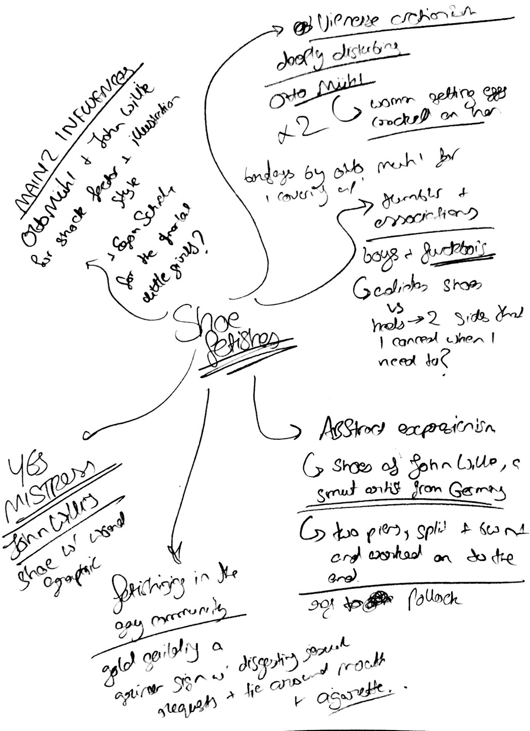 mind mapping and in class LP post of context research