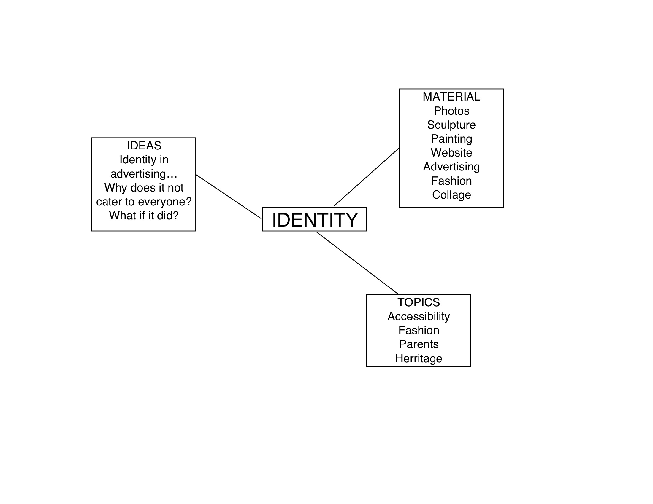 Mind Map: Identity in Culture