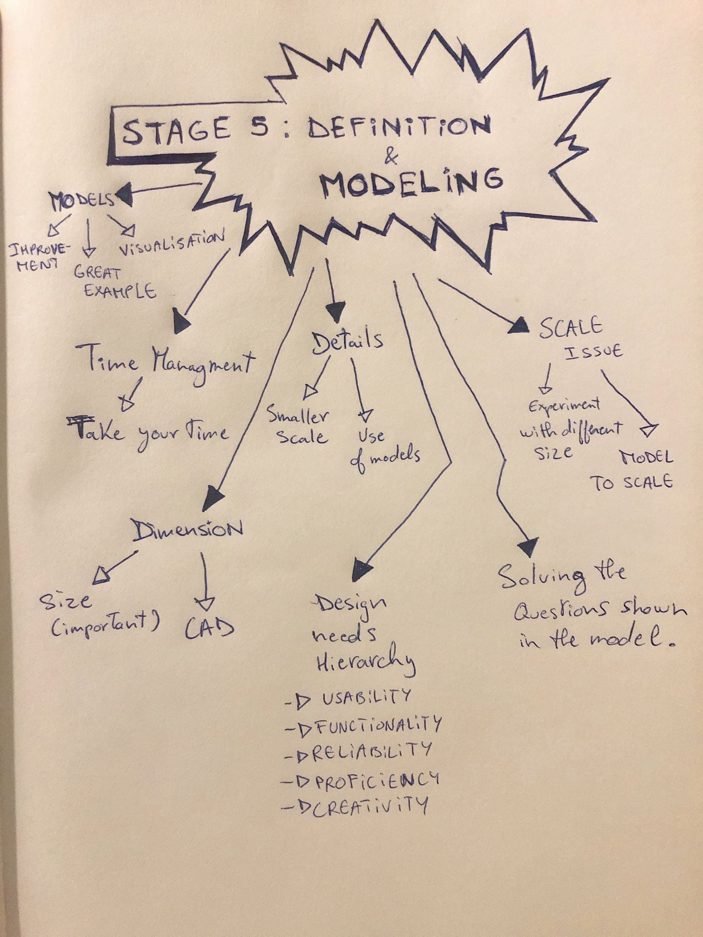 Assignment 18 Definition/Modeling stage Ch. 5