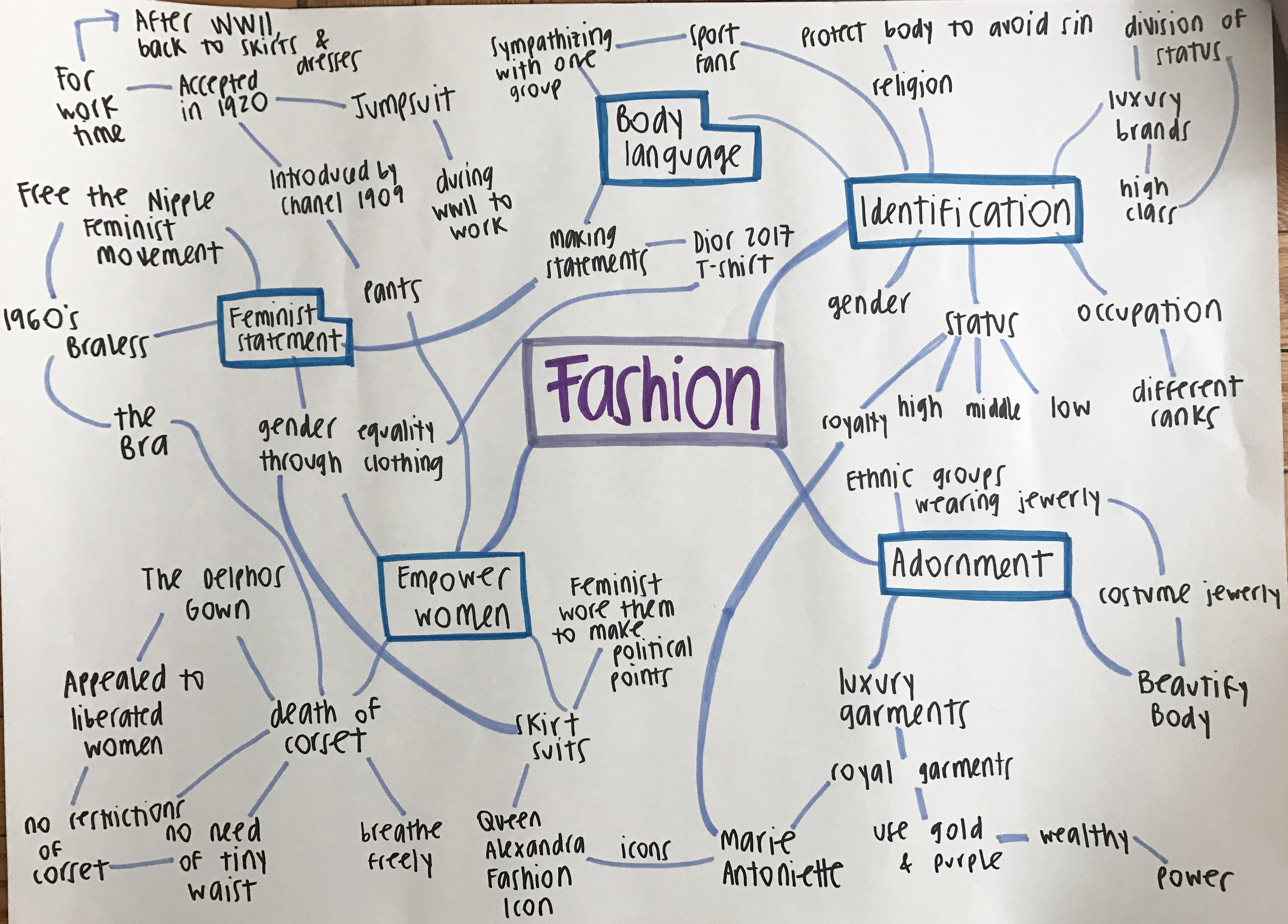 Mind Map: Finding Research Topic