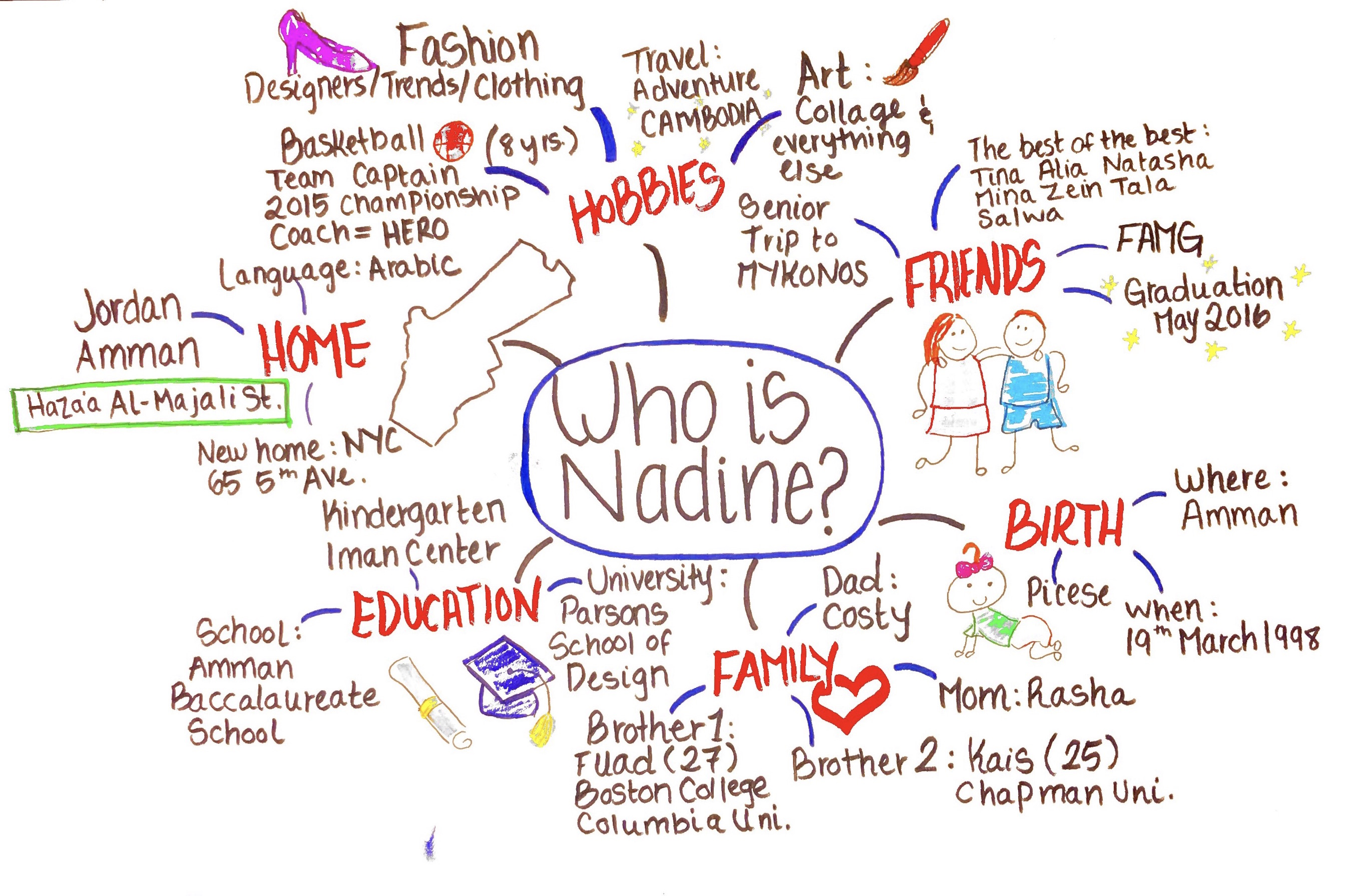 Who Is Nadine? – Mind Map