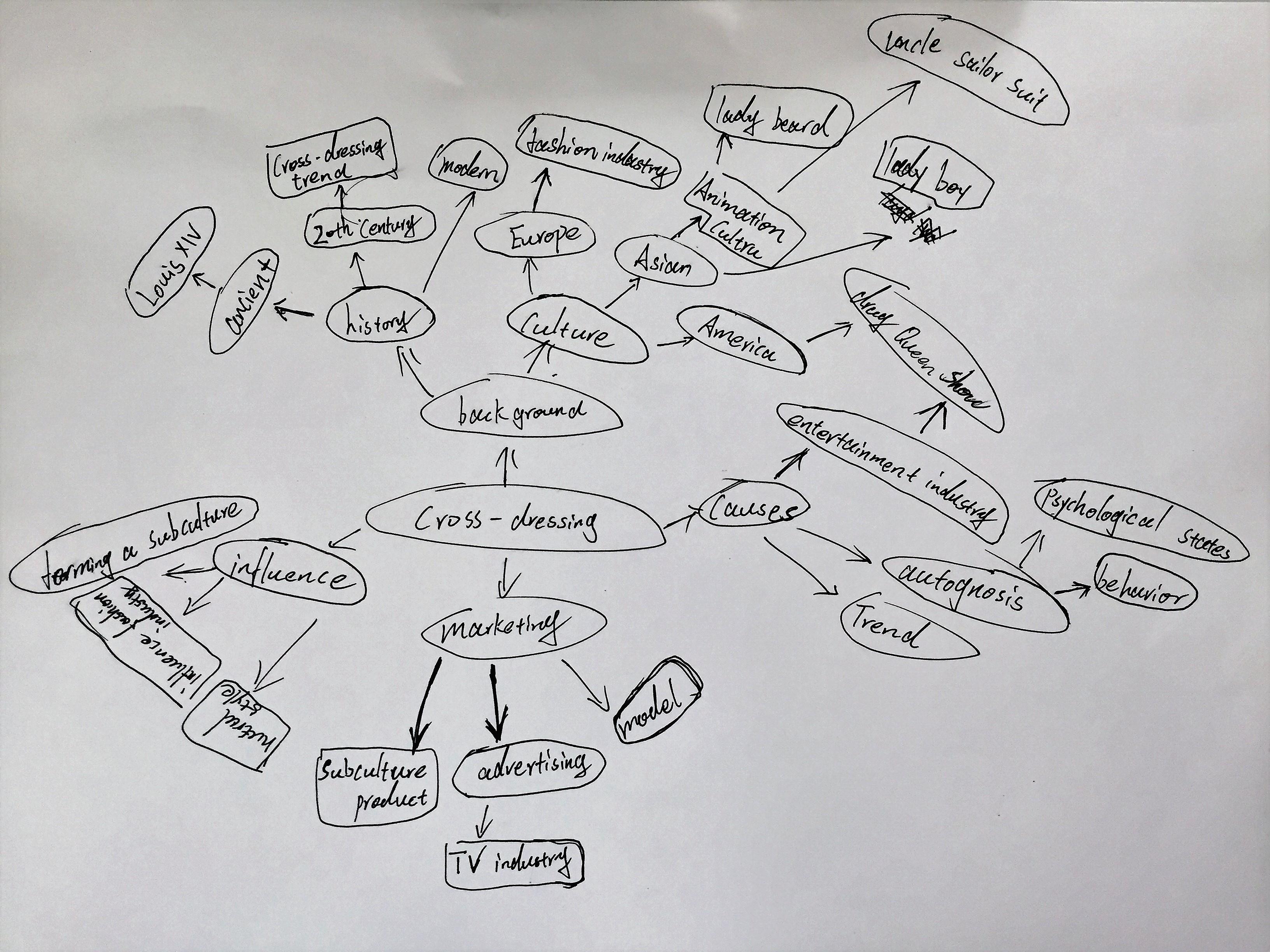 Studio 2 – Bridge 3 Mind Map