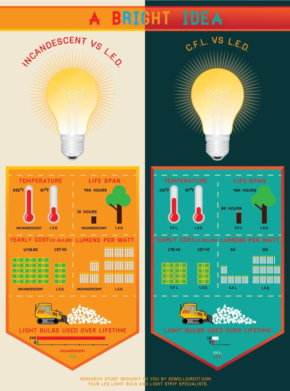 "How ""Green"" is your Lightbulb?"
