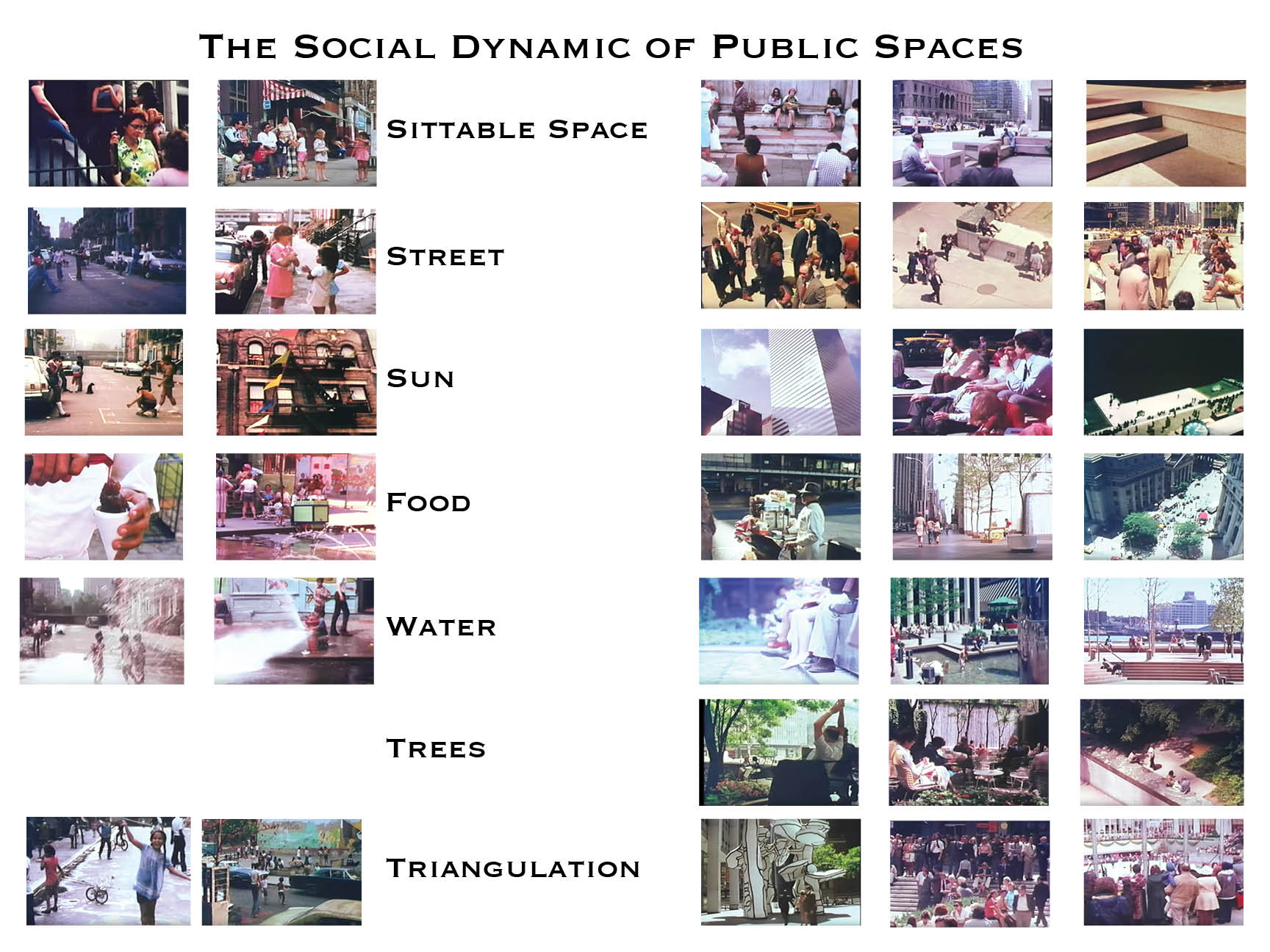 Constructed Environments Studio: #12 – Social Life of Small Urban Spaces Data Visulization