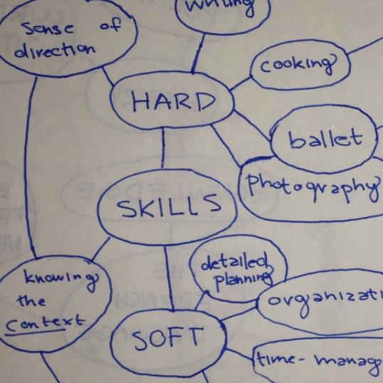 Skills Map