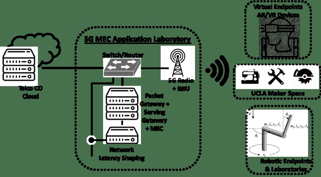 MEC Applications Laboratory Diagram