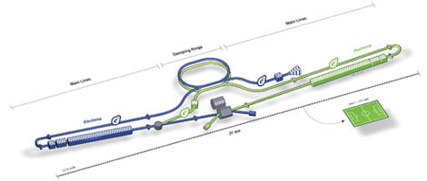 International Linear Collider (ILC)