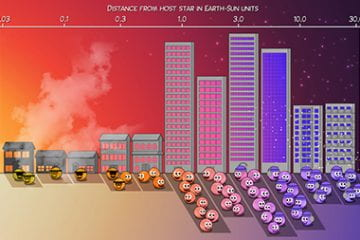Giant planets found in the stellar suburbs