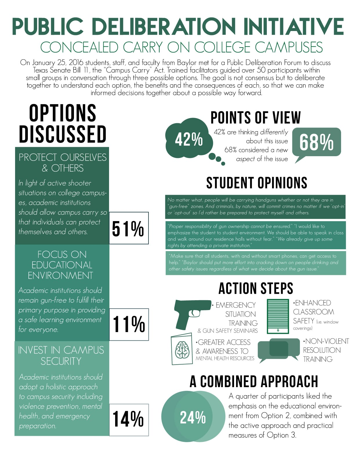 Infographic--Campus-Carry