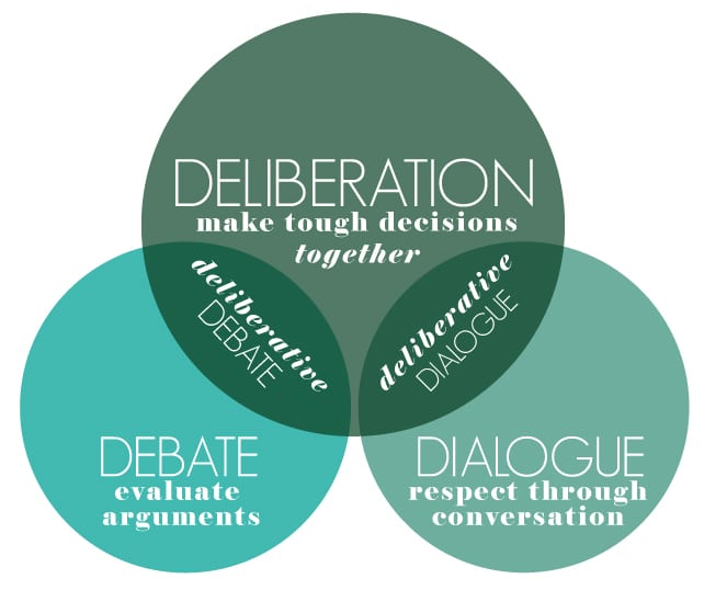 Image result for debate deliberative democracy