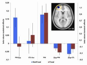 Monitoring, but not spontaneous retrieval, prospective memory processes depend on sustained aPFC activation (McDaniel et al., 2013).