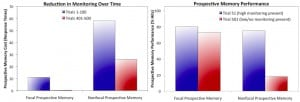 Spontaneous retrieval can support focal prospective memory in the absence of monitoring.