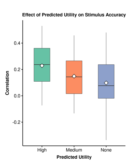 Comparative boxplots of the correlation between stimulus accuracy and predicted utility
