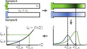 Zeta potentiometry