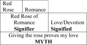 SIGN_red rose myth