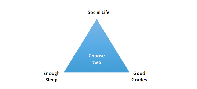 Good Grades, Social Life, Enough Sleep: Pick Two of Three?