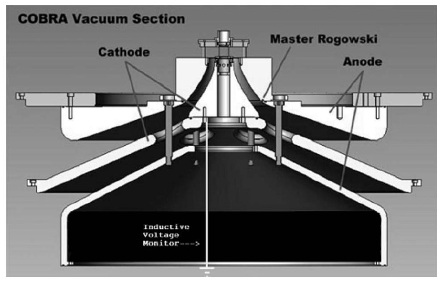 The vacuum section inside the interface, with the triplate, the convolute, and the final coaxial power feed to the load.