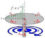 Schematic drawing of currents, magnetic fields and force distribution