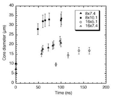 Graph of core diameter (µm) vs time (ns)