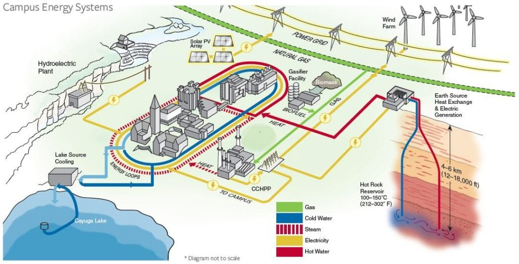 A simplified model of how geothermal heat will integrate into campus energy systems.