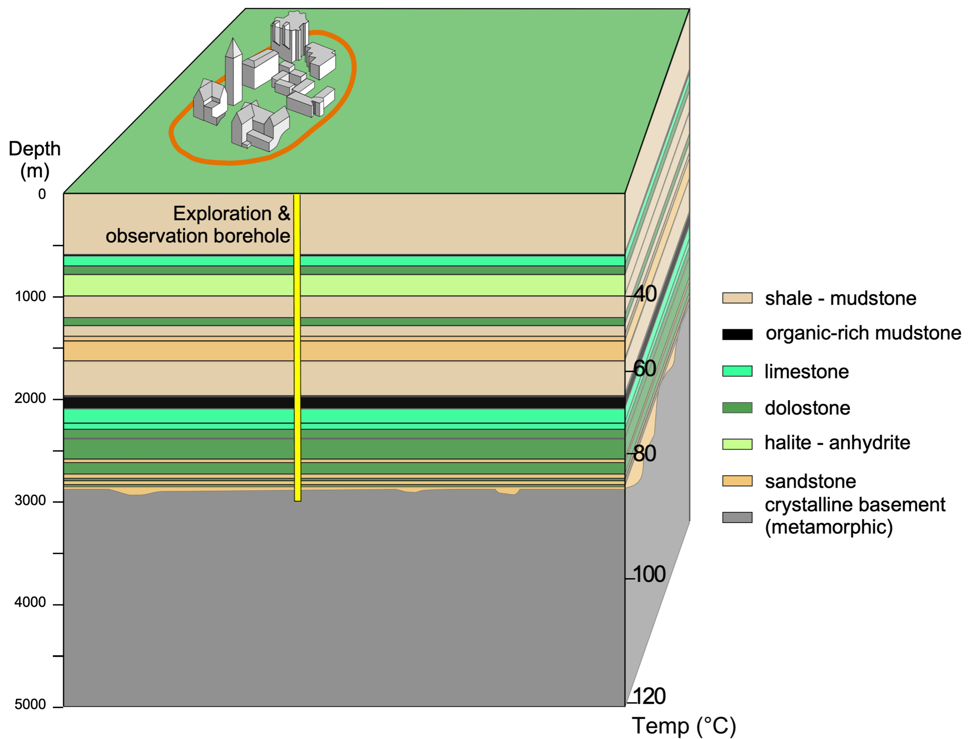 diagram of borehole and geology