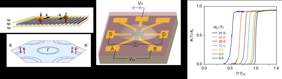 2-D superconductivity