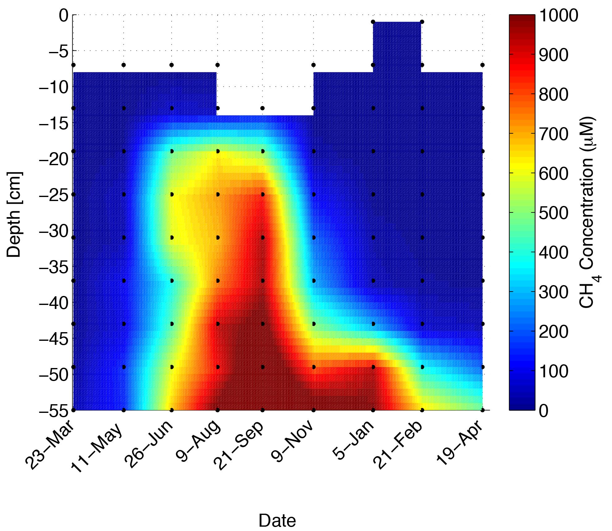 methane data