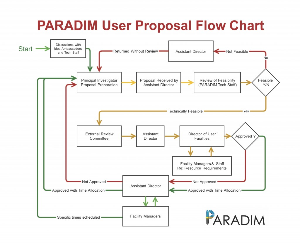 Paradim User Proposal Flow Chart