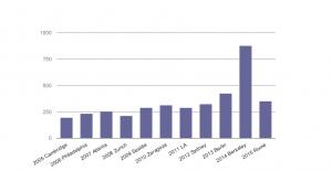 Attendance since 2005