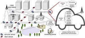Illustrative Sensing Network Architecture In Smart and Healthy Cities