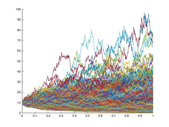 Graph showing multicolored lines