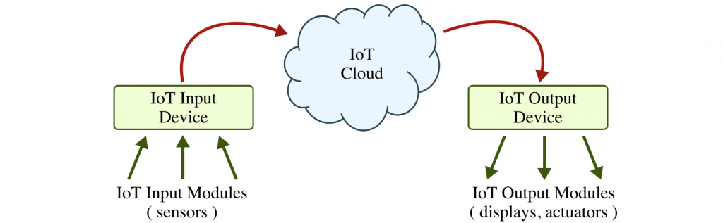 Diagram depicting alternate of things process. Rectangle 1: Internet of things input device receives data from input modules. These are sent to cloud figure representing the internet of things cloud. Finally, the cloud directs information to Internet of things output device with just followed by three arrows to output modules such as displays, actuators