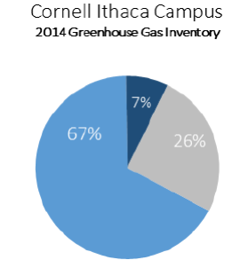 Pie chart of Cornell campus greenhouse gas inventory in 2014. 213,650 Total Net emissions. Campus energy emissions, 179,303; of that produced power 161,806 emissions (67%), purchased electricity 17,497 emissions (7%), and transportation emissions, 62,142 (26%)