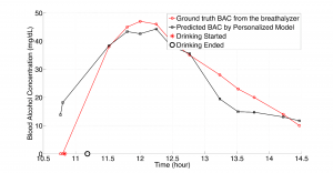 Personal Model of BAC as calculated By EthanollBand and with a Breathalyzer