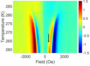 magnetic excitations in FeGe films