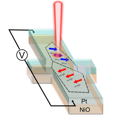 spin-torque switching in antiferromagnetic Pt/NiO heterostructures