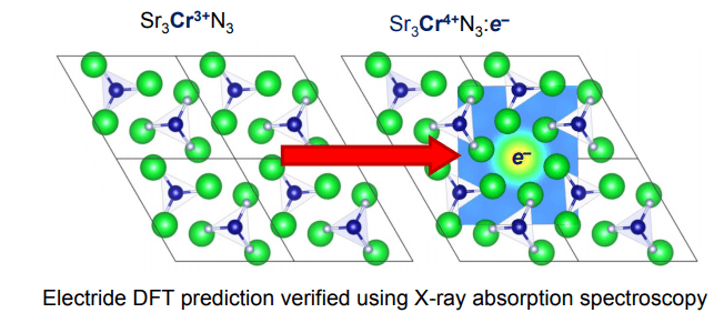 Pat and Kevin's paper on new electride material is now online in JACS! Congrats!