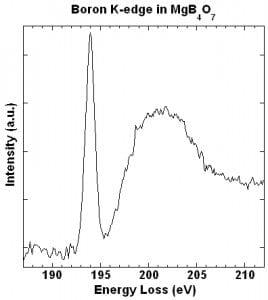 Line plot of B K-edge for B 3+ in bulk MgB4O2 (opens larger version)