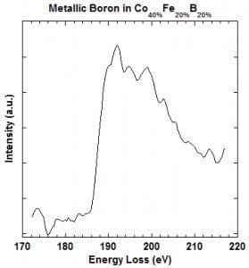 Line plot of B K-edge in Co0.4Fe0.2B0.2 (opens larger version)