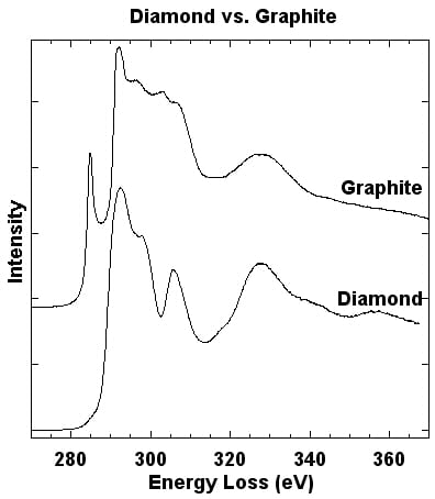 Line plots of the EELS Spectra of Graphite and Diamond (opens larger version)