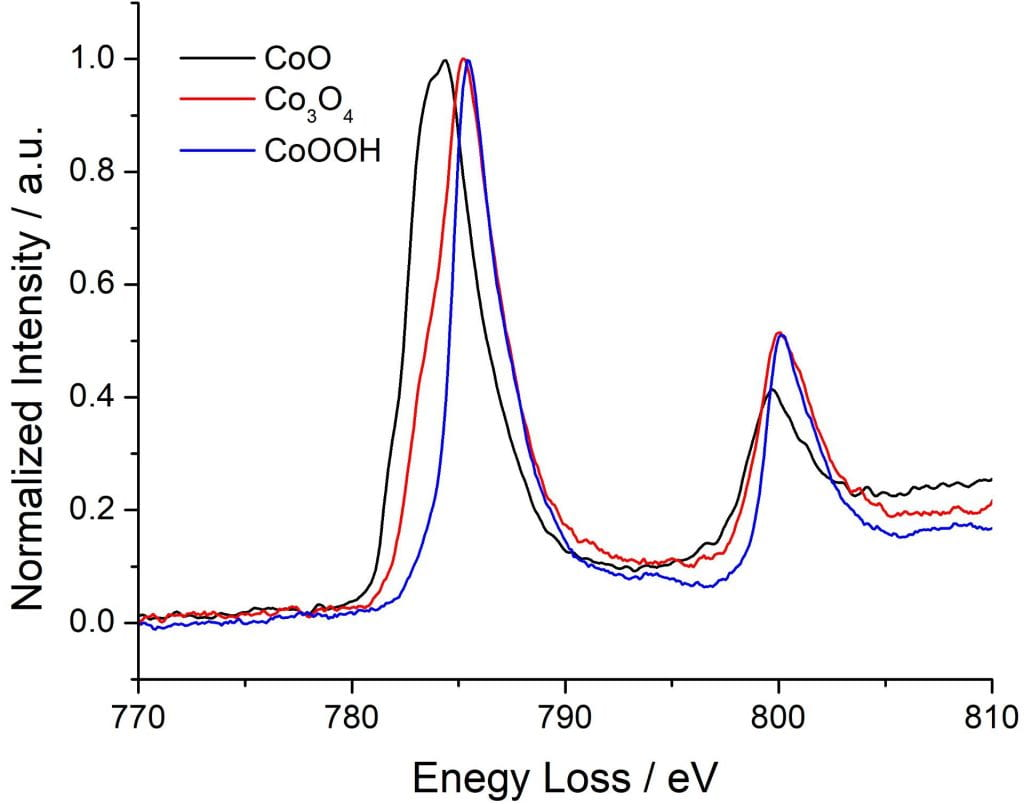 EELS line plots of Co L edges for CoO(II), Co3O4(II,III), CoOOH(III) (opens larger version)