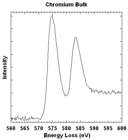 Cr L Edge from bulk Chromium  (opens larger version)